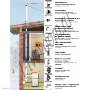 Схема сборки дымохода. Дымоход внутри здания, проходящий через междуэтажные перекрытия