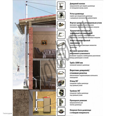 Схема сборки дымохода.  Дымоход располагается внутри здания, затем выходит улицу и проходит через кровлю